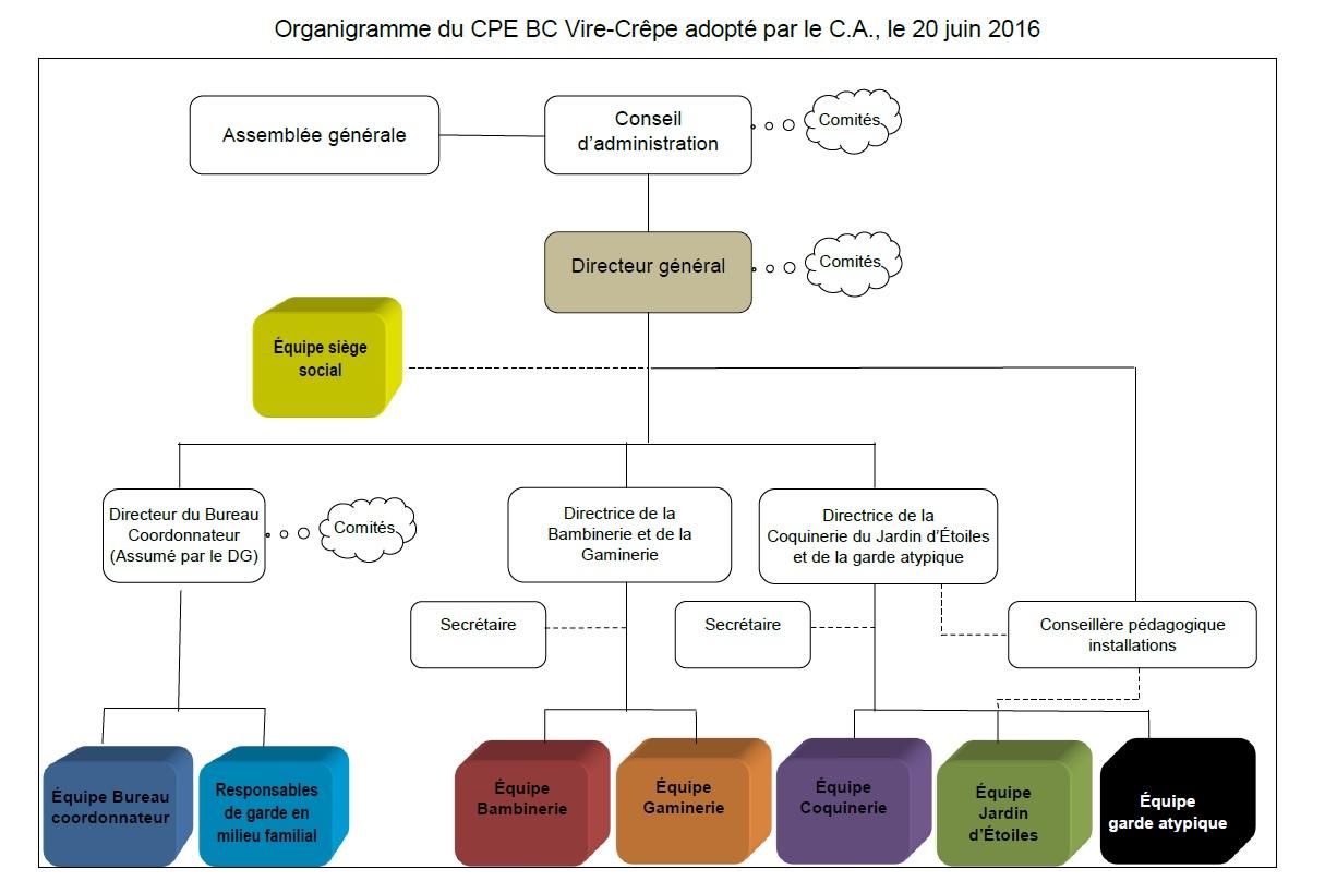 organigramme2016